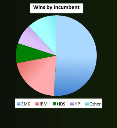 Infinidat_Incumbent_wins