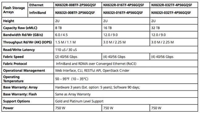 NX6320_configuration_data
