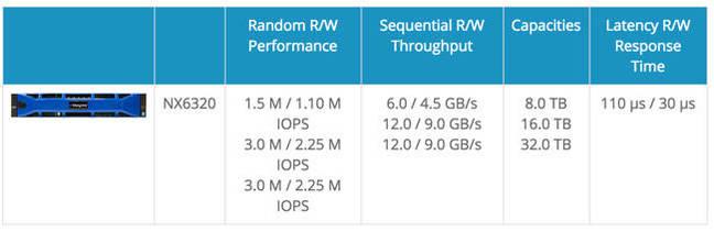 NX6320_Performance