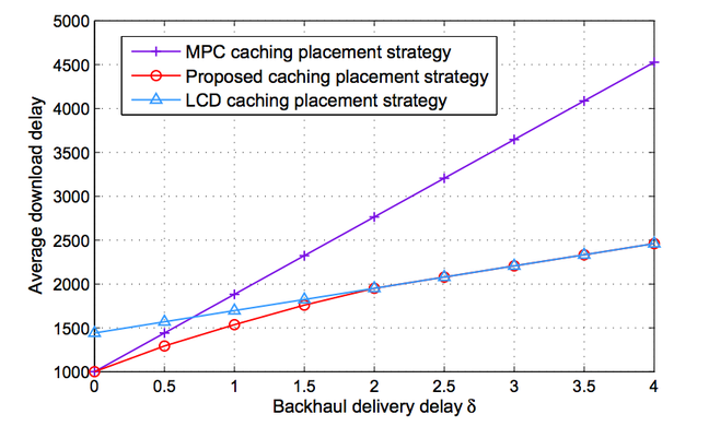 Xi Ping's cache strategy test chart