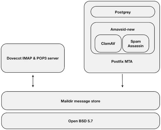 Mail Server Block Diagram