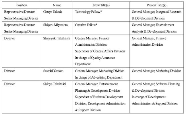 Nintendo's management reorg