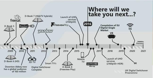 DTG UK Timeline