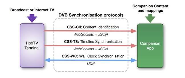 DVB CSS Diagram