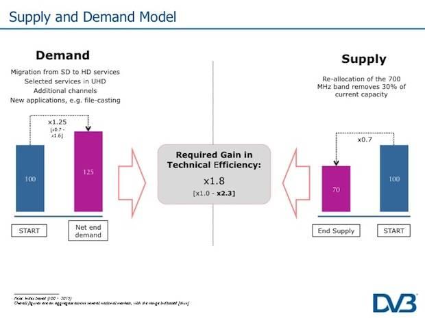 DVB Efficiency Improvements