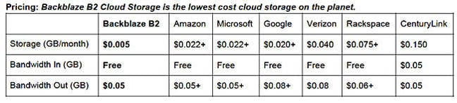 Backblaze_B2_Cloud_Storage _Pricing_table