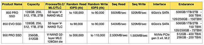 850_950_PRO_comparison_table