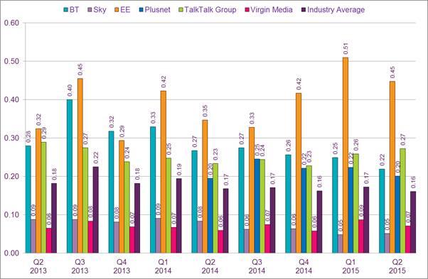 Ofcom's April to June 2015 broadband complaints