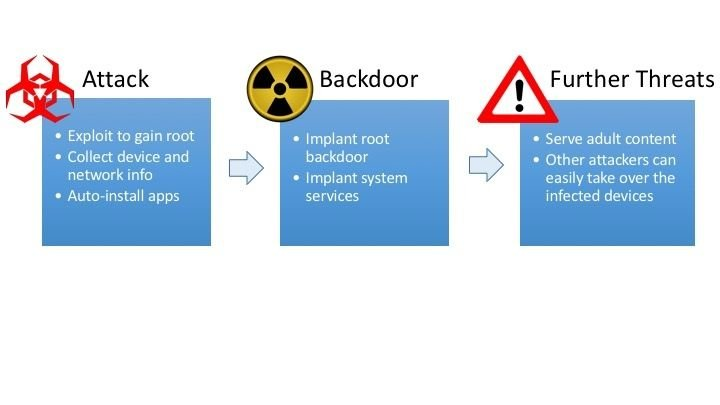 An overview of the malicious adware workflow