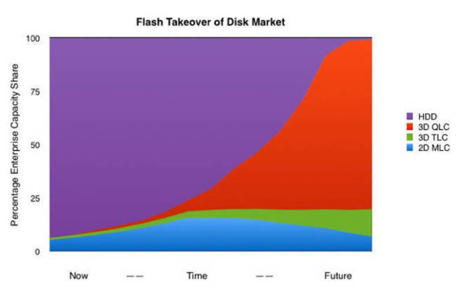 Flash_takeover_from_disk