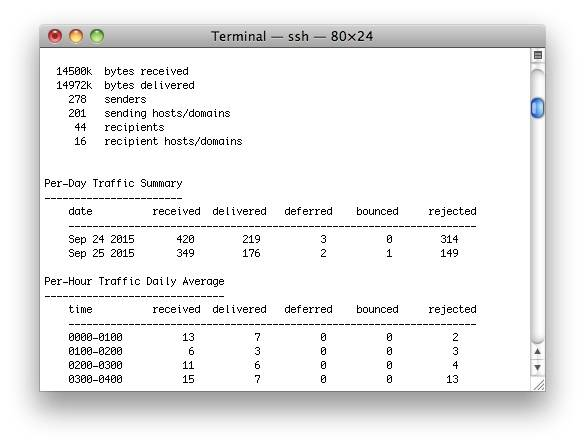 The log summary gives you a useful overview of your mail traffic