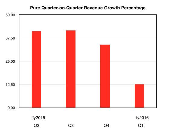 Pure Quarter-on-Quarter Revenue Growth Percentage