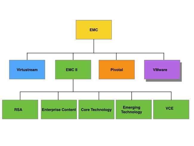 EMC_Federation