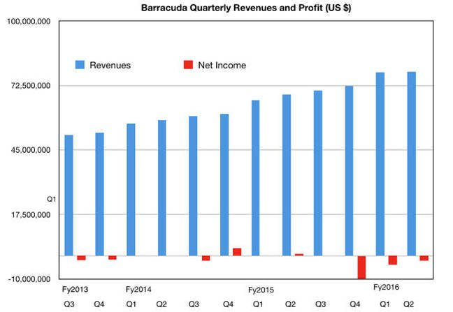 Barracuda_Q2fy2016