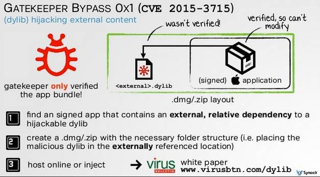 How to evade Apple's anti-malware Gatekeeper in OS X and