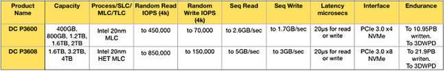 Intel_DC_P3608