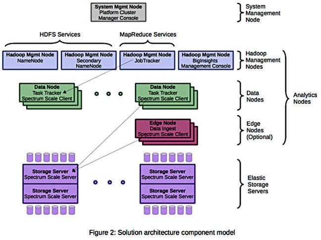 DAE_Architecture_diagram