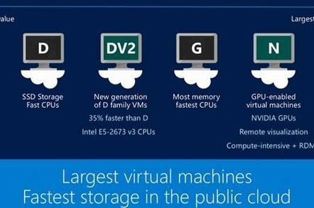 Microsoft pitches Azure at HPC, visualisation loads • The