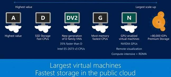 Microsoft Azure instances