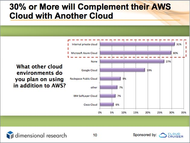 Graph showing cloud environment adoption intentions