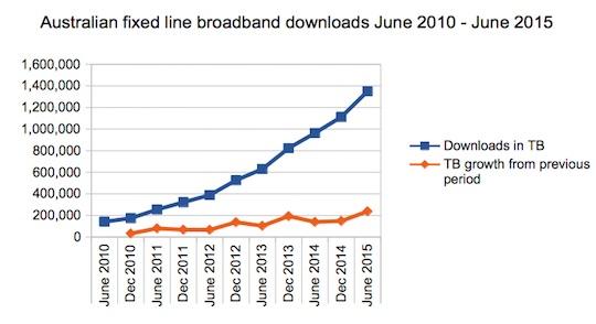 ABS broadband data June 2015