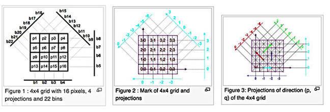 Mojette_grids_650