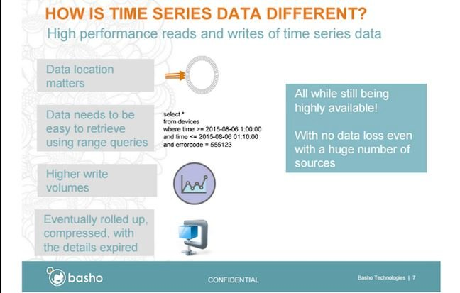 powerpoint showing how Time Series data is different