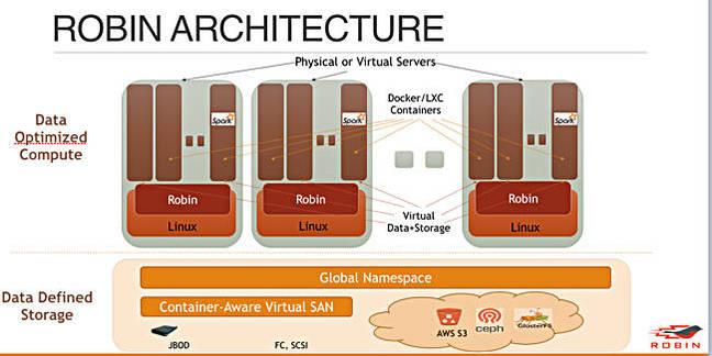 Robin_architecture