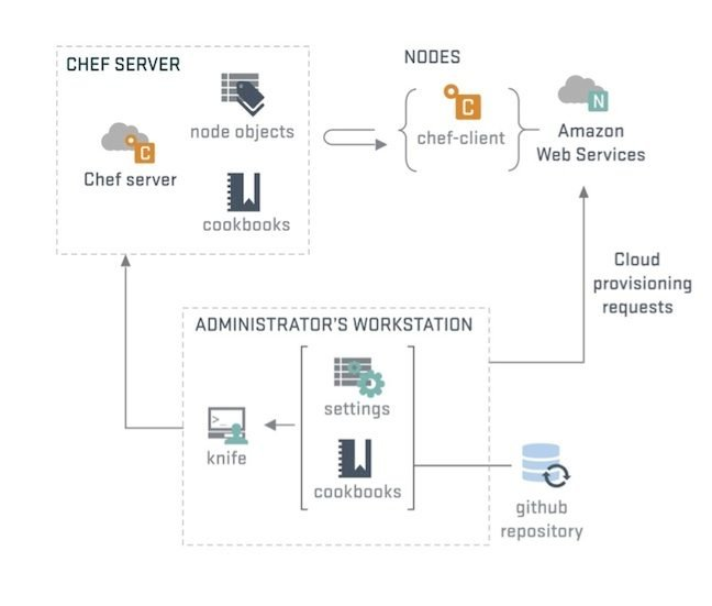Chef Configuration Process Chart