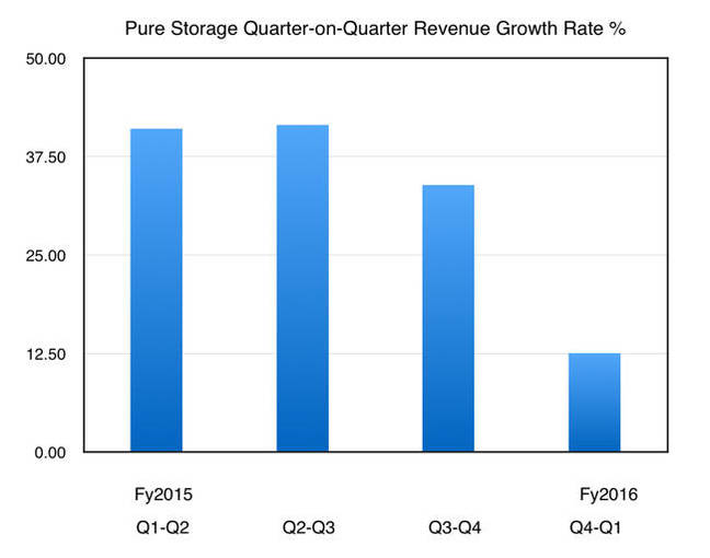 Pure_Storage_Q_on_Q_Percent_growth