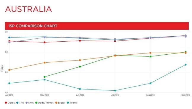 Netflix Australia speed index september 2015