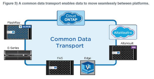 Data_Fabric_Common_Transport