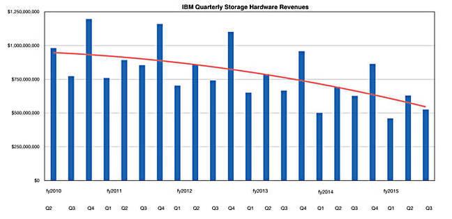IBM_Storage_HW_revs_to_Q3fy2015