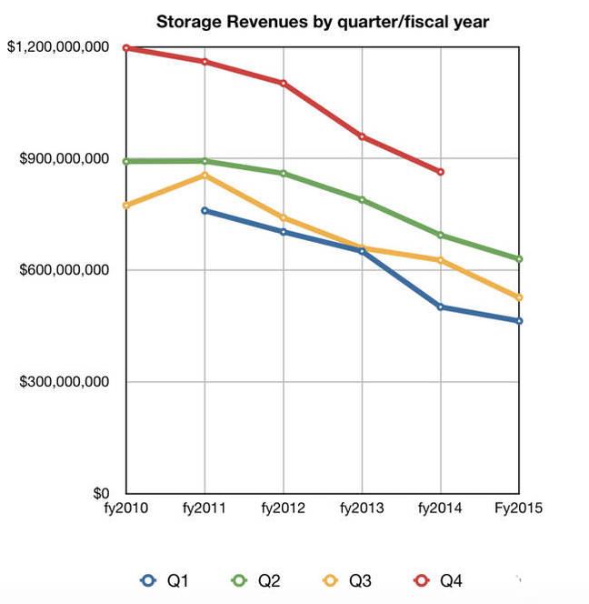 IBM_Storage_Q_revs_to_Q3cy2015