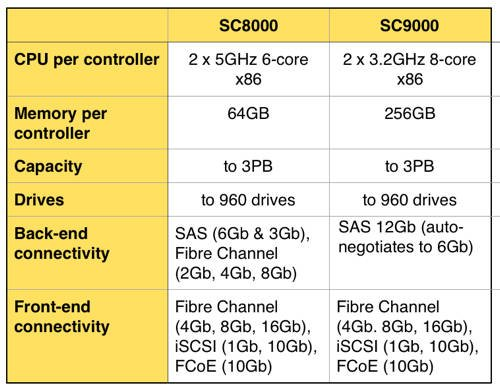 SC8000_SC9000
