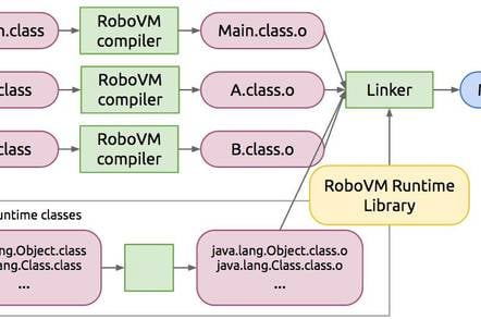 The RoboVM Ahead-of-Time Compiler