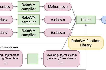 C# biz Xamarin fancies a change, sinks fangs into Java