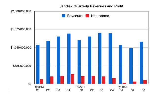 SanDisk_Q3cy2015_revenues_net_income