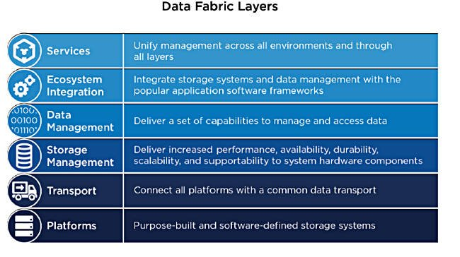 Data_Fabric_layers