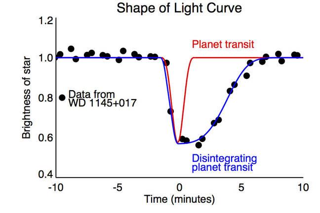 Transit light plot of 'death star' transit