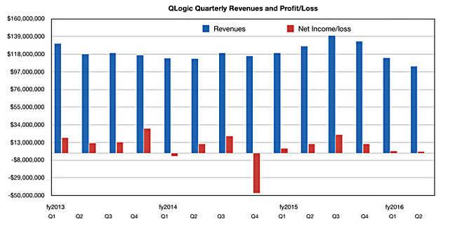 QLogic_results_Q2_cy2015