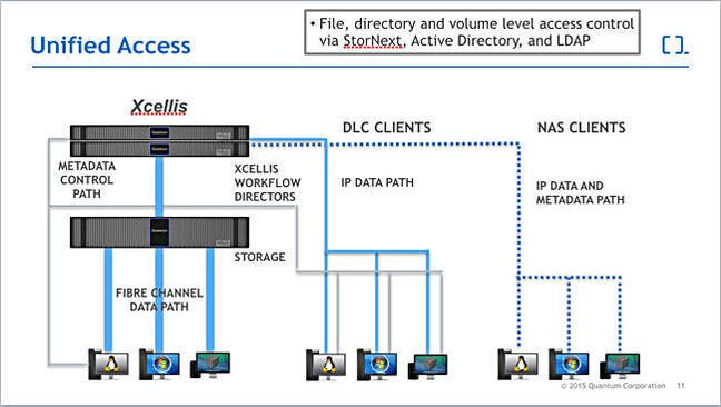 Xcellis_unified_access