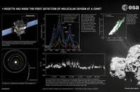 ESA's Rosetta-oxygen infographic
