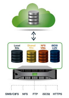 Nasuni_filer_local_access