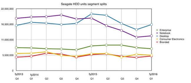 Seagate_Q1fy2016_HDD_segment_splits