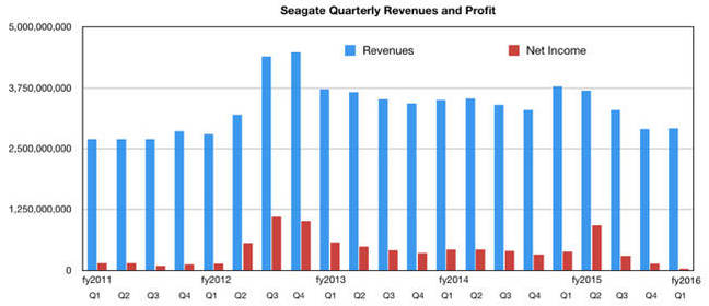 Seagate_revs_to_Q1fy2016