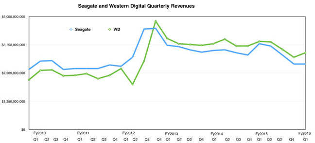 SEagate_vs_Western_digital_REvenues_to_Q1fy2016