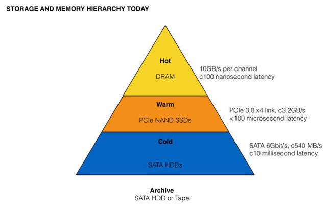 Intel_storage_hierarchy_today