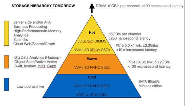 Intel_storage_hierarchy_tomorrow