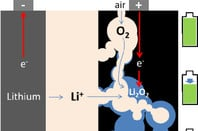 Lithium air diagram, Harry Hoster